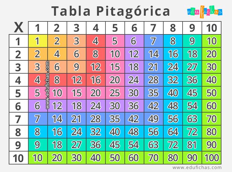 La imagen tiene un atributo ALT vacío; su nombre de archivo es tabla-pitagorica.png